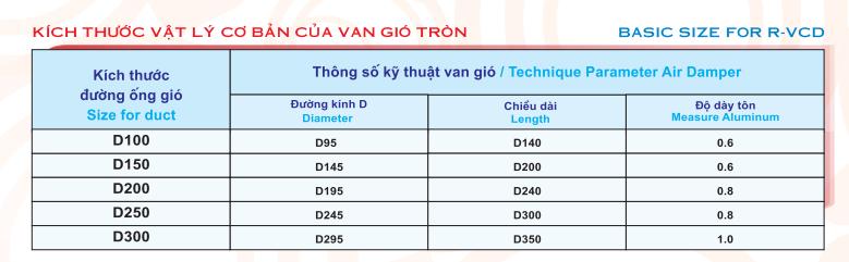 Thông số ký thuật của van điều chỉnh gió