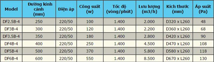 thong-so-ky-thuat-quat-huong-truc-tron-cong-suat-lon