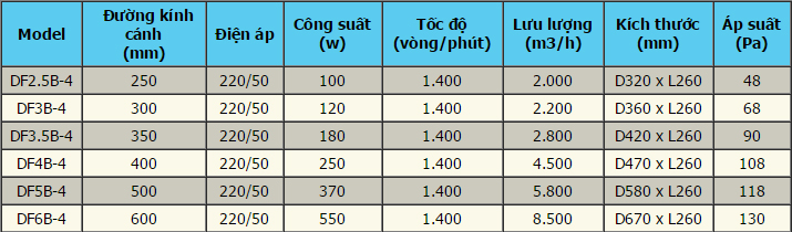 Thông tin kỹ thuật quạt hướng trục công suất lớn
